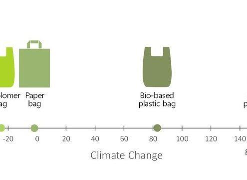 Biodolomer in climate change comparison